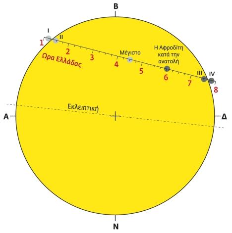 Η αναμενόμενη διάβαση της Αφροδίτης σχηματικά. Με τα σύμβολα I, II, III, IV σημειώνονται οι θέσεις των τεσσάρων επαφών των δύο δίσκων.